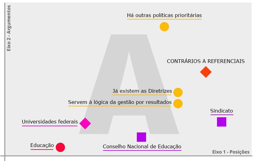 Figura 3 – Quadrante A - Contrários a referenciais