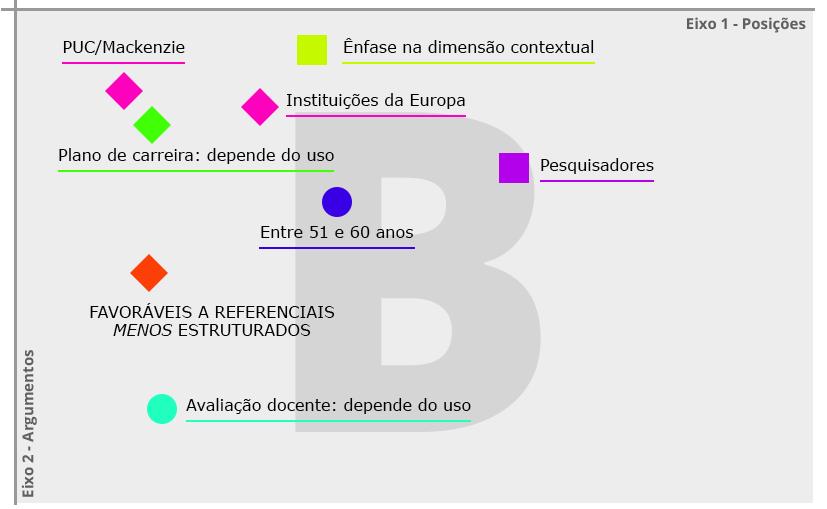 Figura 4 – Quadrante B - Favoráveis a referenciais menos estruturados