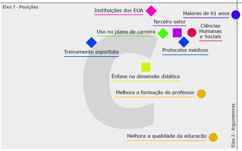 Figura 5 – Quadrante C - Favoráveis a referenciais mais estruturados (ênfase na dimensão didática do saber docente)
