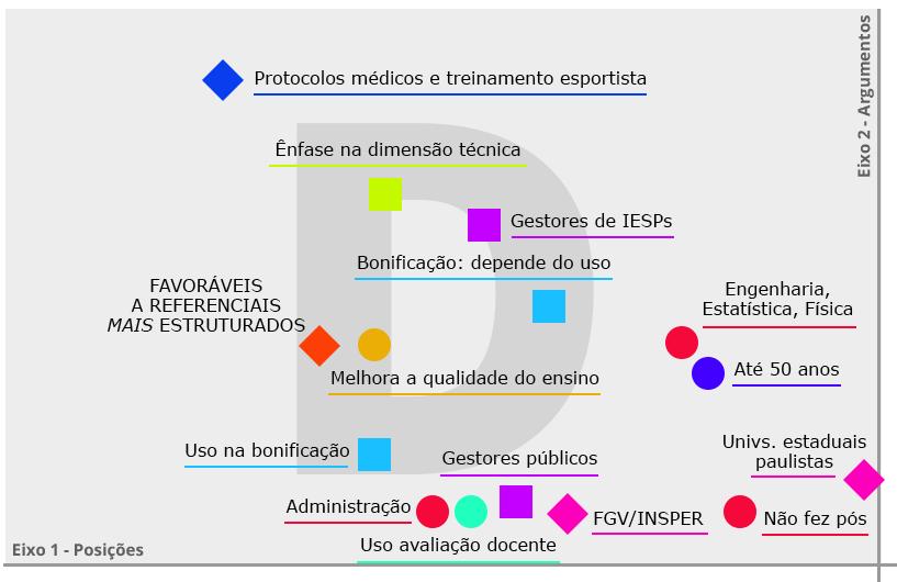 Figura 6 – Quadrante D - Favoráveis a referenciais mais estruturados (ênfase na dimensão técnica do saber docente)