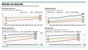 Educação avança, mas desigualdade persiste
