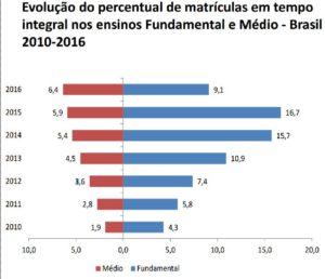 Censo Escolar 2016: queda nas matrículas de educação integral no ensino fundamental é alarmante