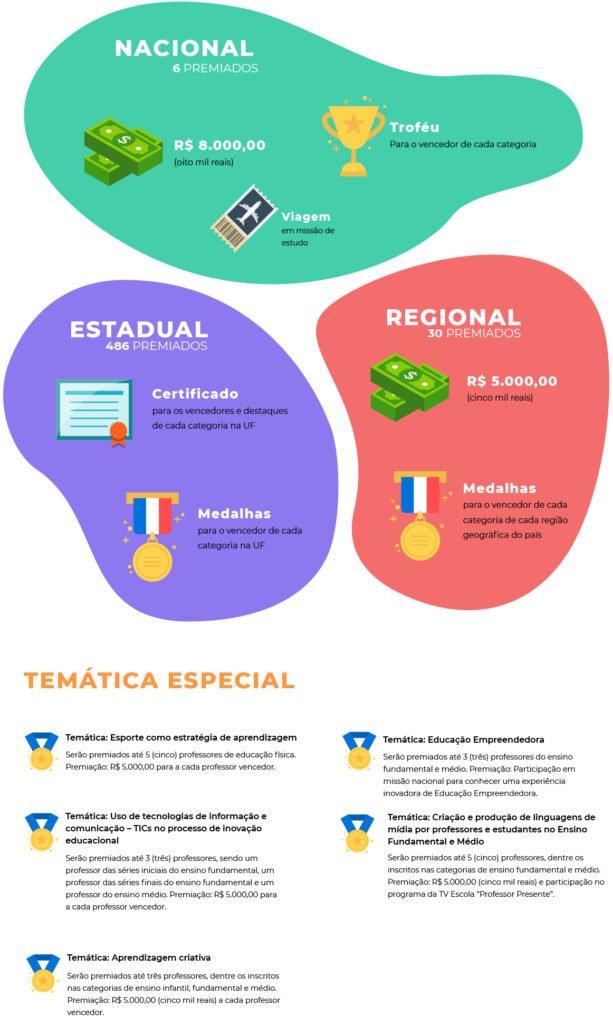 Infográfico do Prêmio Professores do Brasil - Temáticas Especiais.