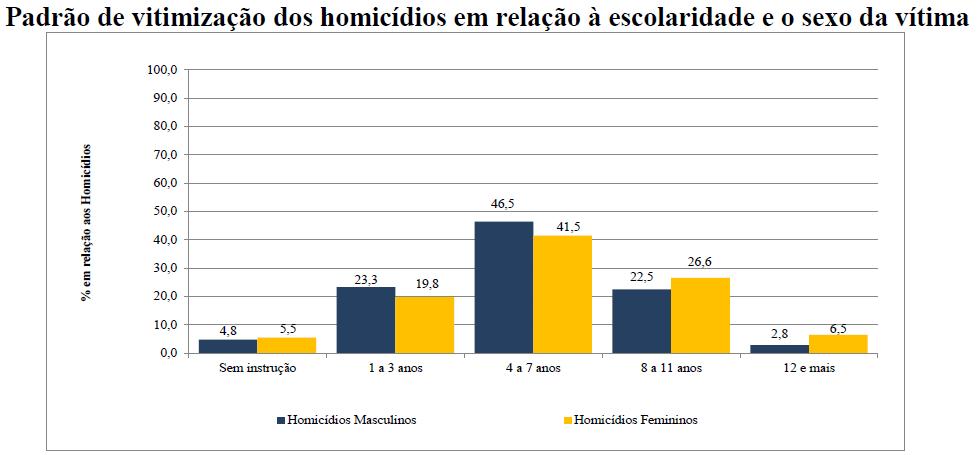 Padrão de vitimização dos homicídios em relação à escolaridade e sexo da vítima. Fonte: Atlas da Violência 2019.