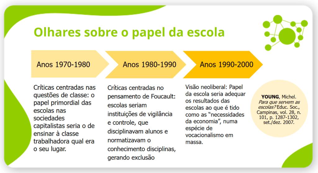 Histórico dos diferentes olhares sobre o papel da escola na história recente do Brasil.  Fonte: CENPEC Educação/apresentação.