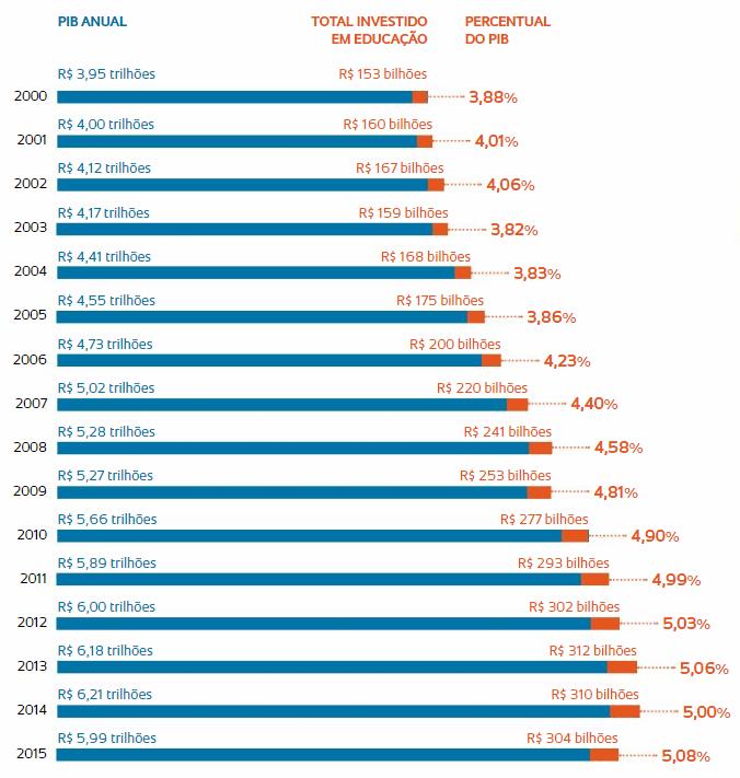 Investimento em educação 2000-2015.