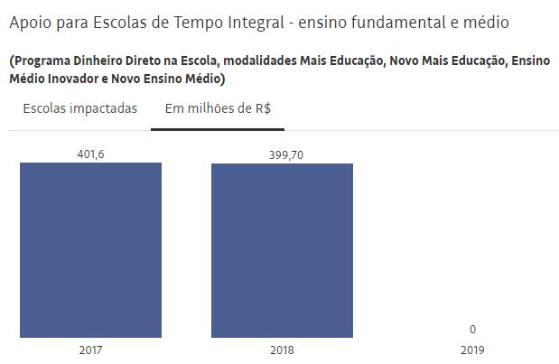 Apoio a escolas de tempo integral nos ensinos Fundamental e Médio 2017-2019. Fonte: Folha de S. Paulo.