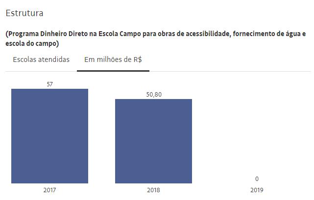 Investimento no Programa Dinheiro Direto na Escola para acessibilidade, água e escola rural. Fonte: Folha de S. Paulo