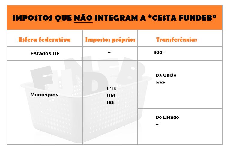"""Impostos que não integram a """"Cesta Fundeb""""."""