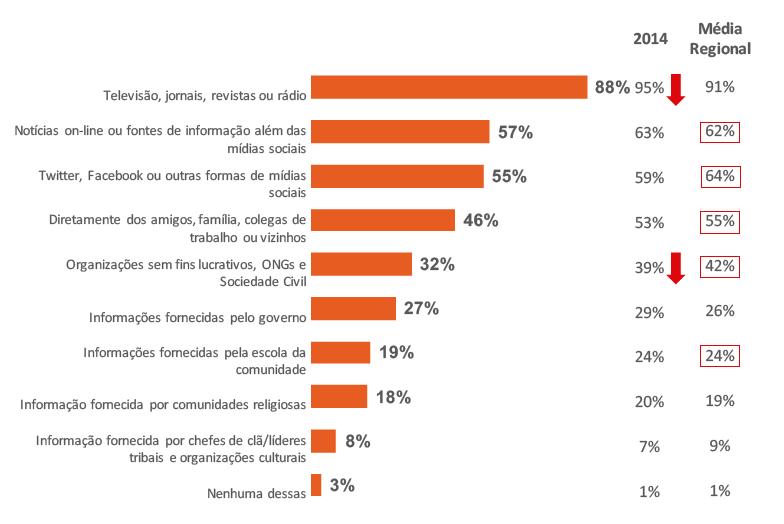 Onde os brasileiros ouviram sobre violência contra crianças.