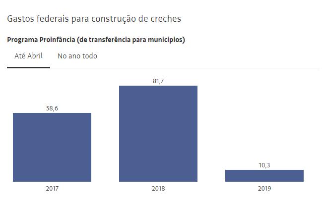 Gastos federais para construção de creches no Proinfância. Fonte: Folha de S. Paulo.