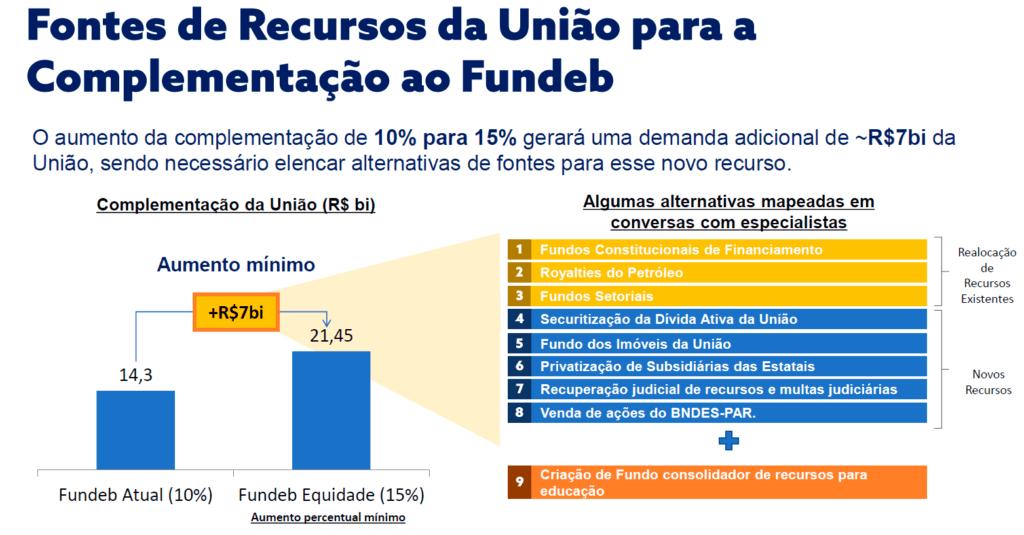 Fontes de recursos da União para a complementação ao Fundeb.