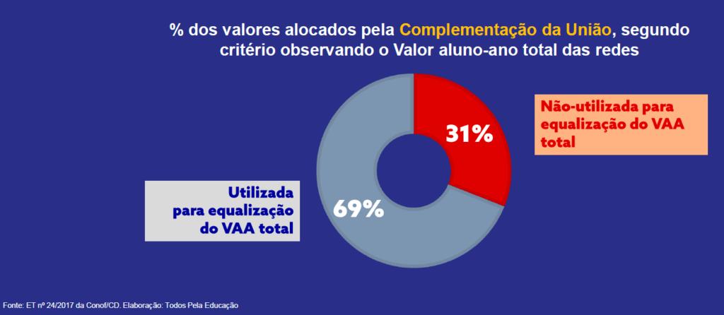 Nem todos que precisam recebem. Cerca de 30% da complementação da União vai para municípios que não precisariam desse complemento para chegar ao valor aluno/ano mínimo definido nacionalmente.