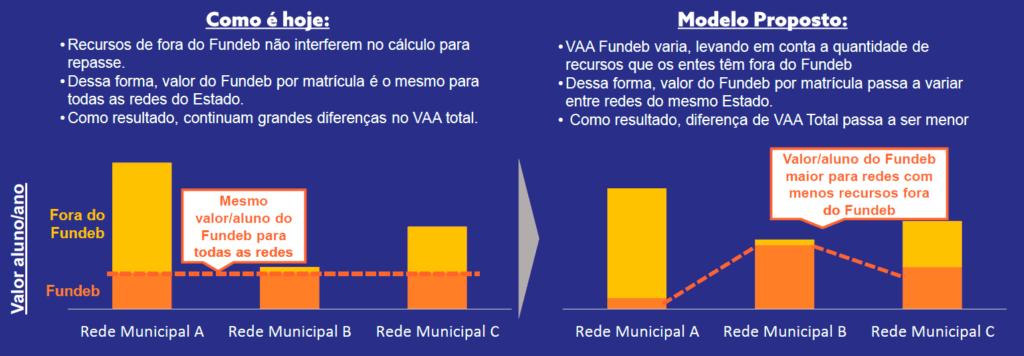Fundeb Equidade. A redistribuição dos recursos considerando o quanto cada município tem para investir dentro e fora do Fundeb reduziria desigualdades, diz o movimento Todos pela Educação.