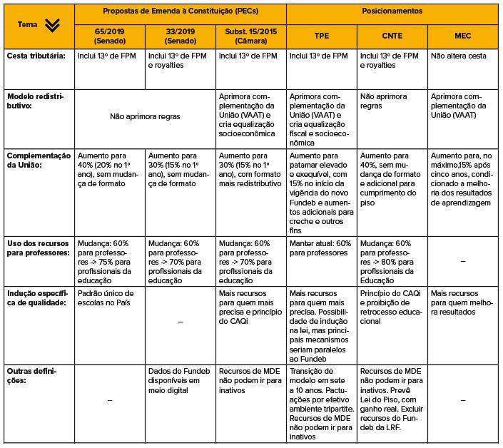 Comparativo entre as propostas sobre o novo Fundeb.