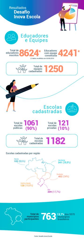 Infográfico com os principais dados quantitativos do Desafio Inova Escola.