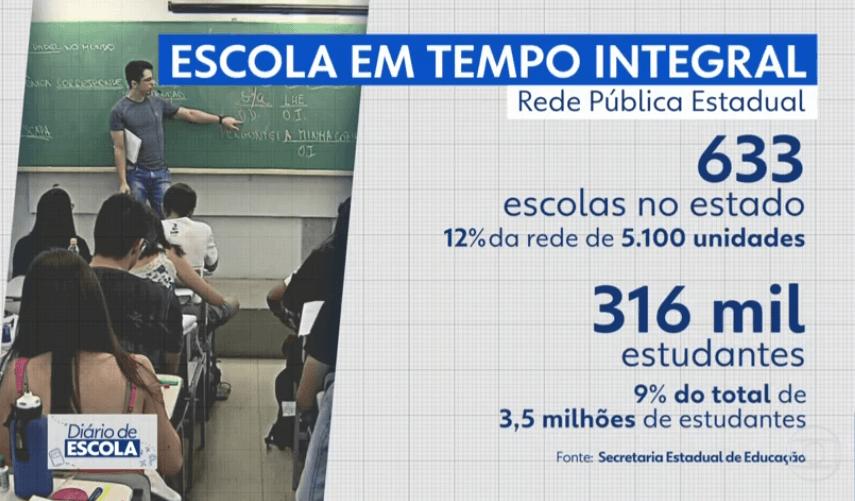 Escola em Tempo Integral no estado de São Paulo