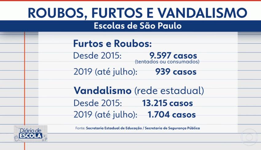 Casos de roubos, furtos e vandalismo na rede estadual de São Paulo.