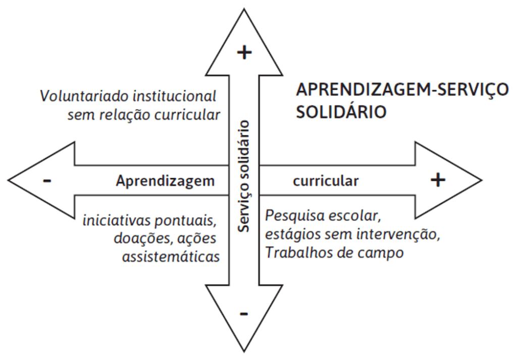 Infográfico de aprendizagem e serviço solidário
