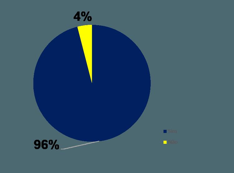 Gráfico em pizza mostrando percentuais de quem era professor e não era professor
