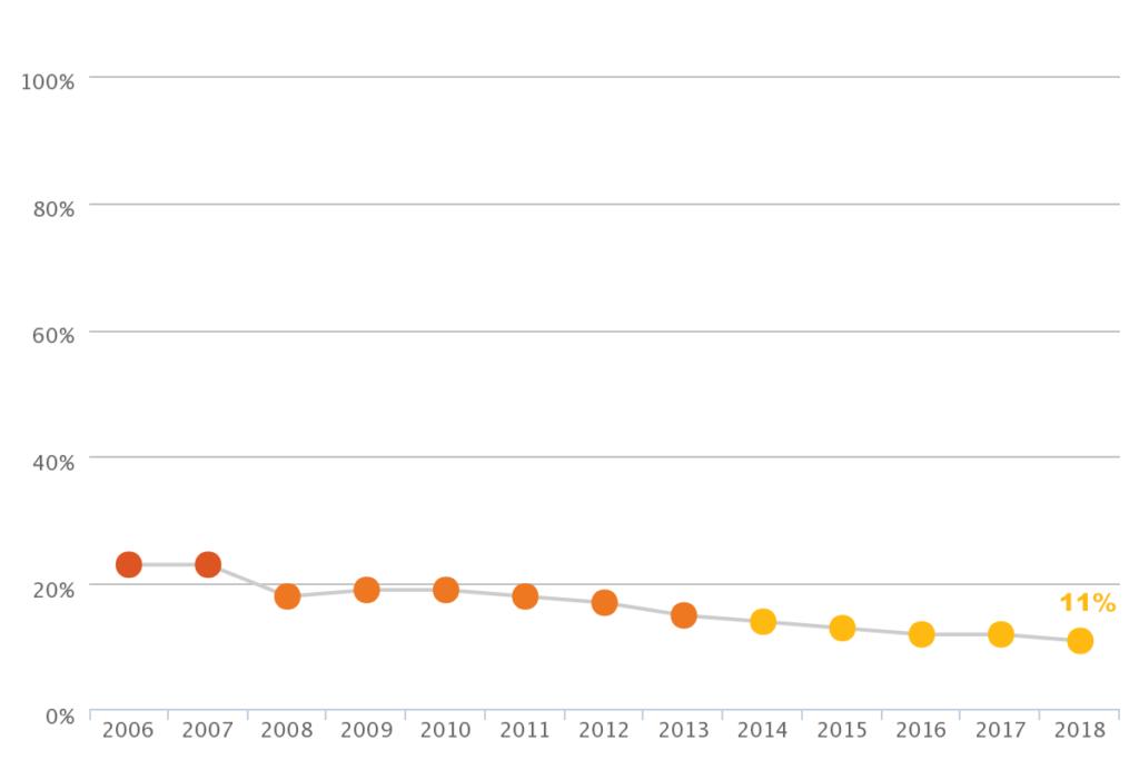Distorção Idade-Série no Brasil, entre 2006 e 2018. Fontes: Inep/QEdu, 2018.