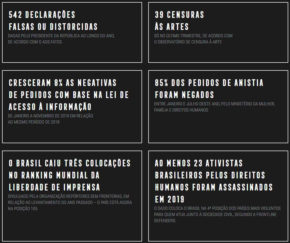 Dados da Retrospectiva do Pacto pela Democracia.