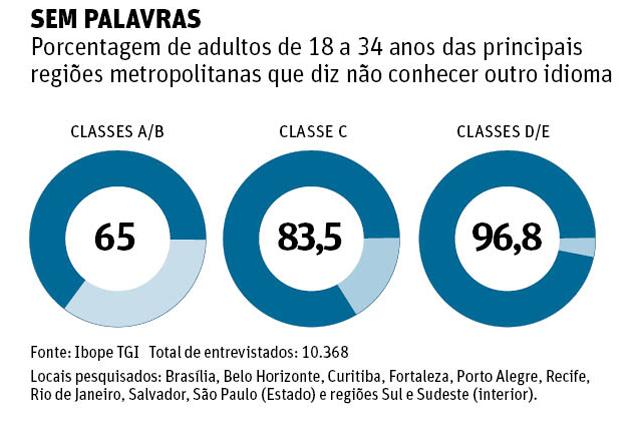 Idiomas no Brasil, porcentagem de quem não conhece outra língua no País, por classe social.