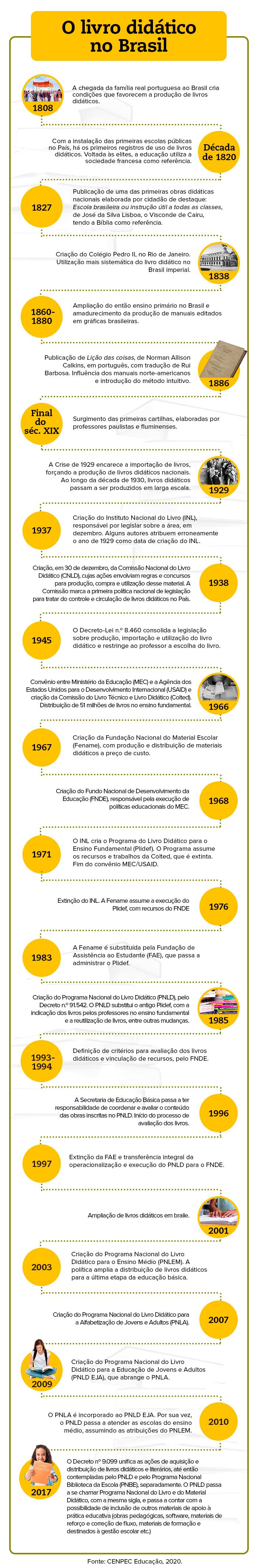 Linha do tempo: a história do livro didático no Brasil.