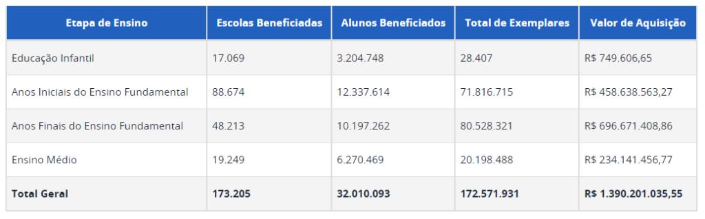 Dados estatísticos do PNLD 2020.