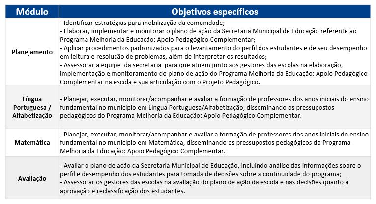 Objetivos dos módulos de formação do Apoio Pedagógico Complementar.