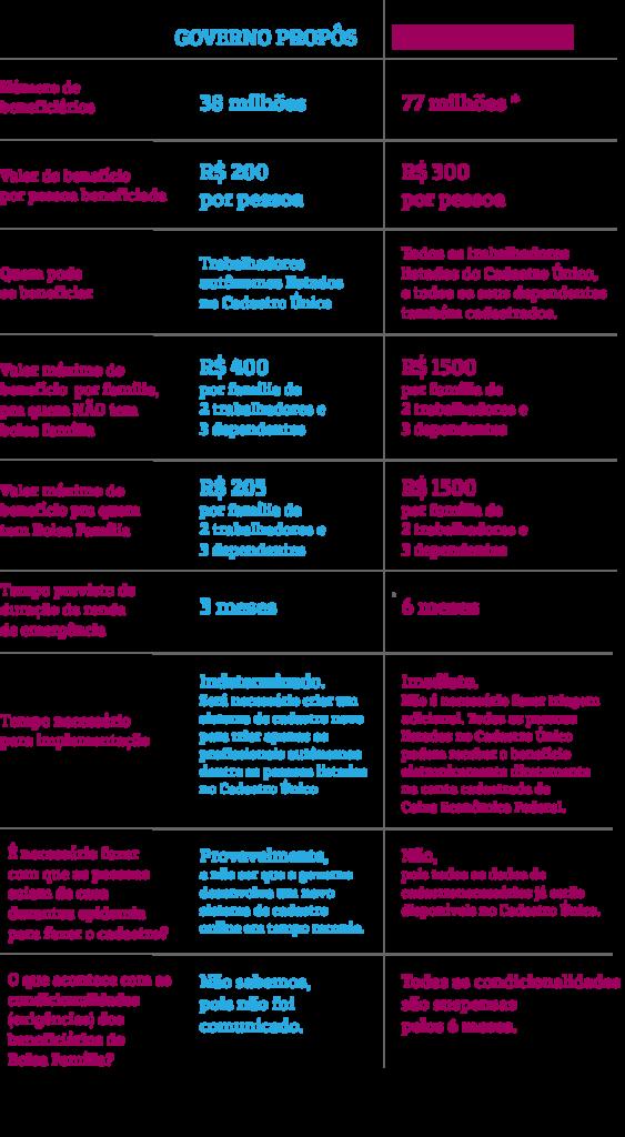 Tabela comparativa entre a proposta do governo e da Renda Básica que Queremos para enfrentamento do coronavírus.