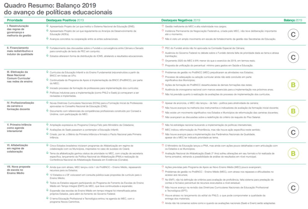 Quadro-resumo: Balanço da Educação 2019.