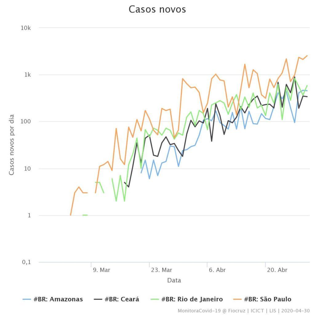 Gráfico de evolução de casos novos de Covid-19 em escala logarítmica para os estados do Amazonas, Ceará, Rio de Janeiro e São Paulo
