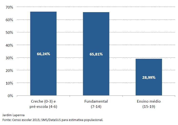 Gráfico de barras com taxa de escolarização bruta no Jardim Lapenna, em São Paulo. Fonte: Fundação Tide Setubal.