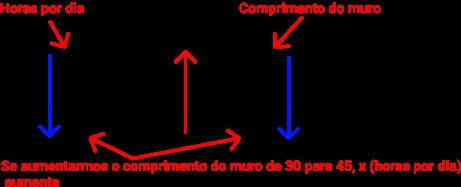 Exemplo de regra de três composta.