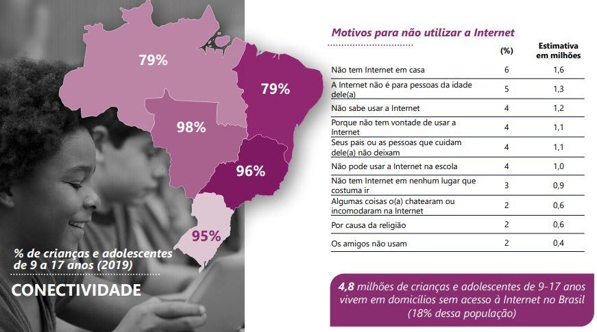 Imagem da pesquisa TIC Kids Online 2019 em relação aos motivos para não utilizar a Internet.