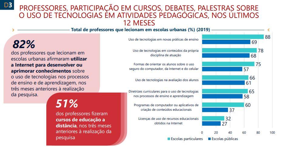 Imagem da pesquisa TIC Educação 2019 em relação à participação de professores em cursos, debates e palestras sobre o us de tecnologias em atividades pedagógicas.