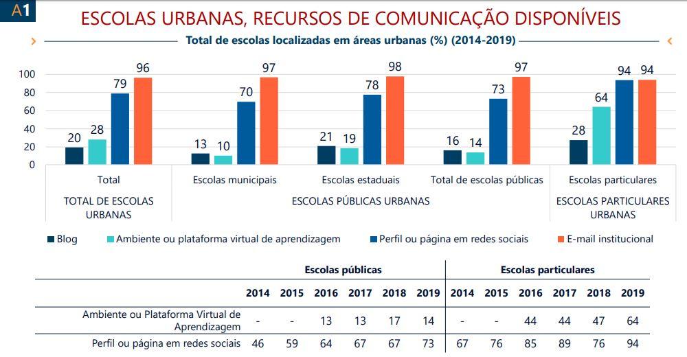 Imagem da pesquisa TIC Educação 2019 em relação às escolas urbanas e os recursos de comunicação disponíveis.