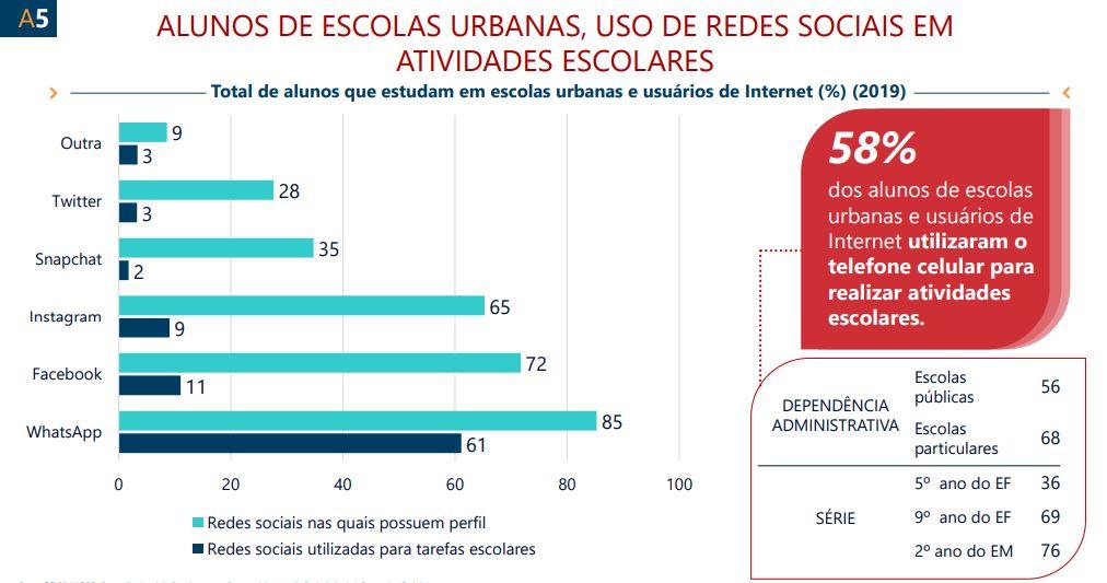 Imagem da pesquisa TIC Educação 2019 em relação aos uso de redes sociais em atividades escolares