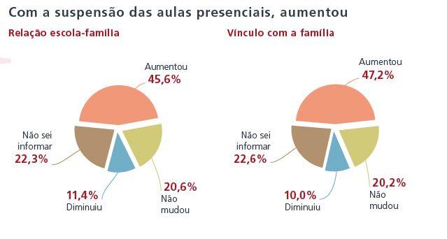 Imagem de gráficos sobre vínculo familiar com as escolas na pandemia. A pesquisa Educação escolar em tempos de pandemia na visão de professoras/es da Educação Básica foi realizada pela Fundação Carlos Chagas.