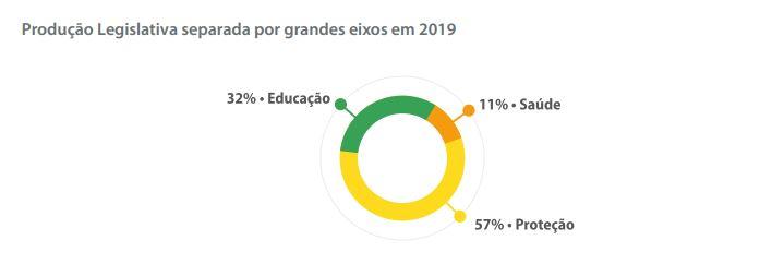 Imagem de gráfico do Caderno Legislativo da Criança e do Adolescente 2020, da Fundação Abrinq.
