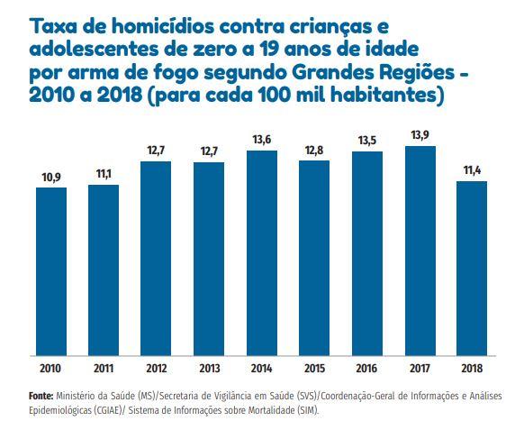 Imagem de gráfico sobre taxa de homicídios contra crianças e adolescentes, do documento Cenário da Infância e Adolescência no Brasil 2020, da Fundação Abrinq.