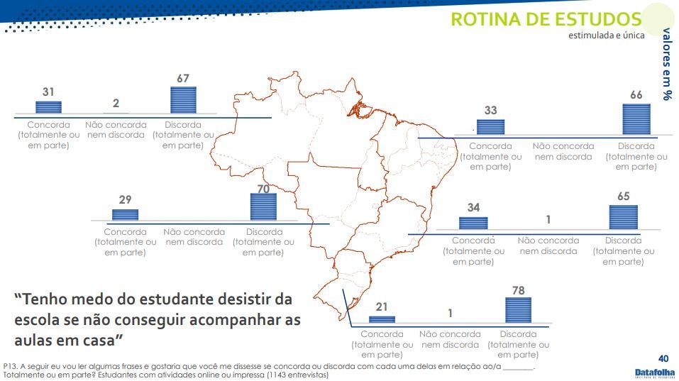 Imagem da pesquisa Educação não-presencial, realizada pelo Datafolha, a pedido do Itaú Social, Fundação Lemann e Imaginable Futuress.