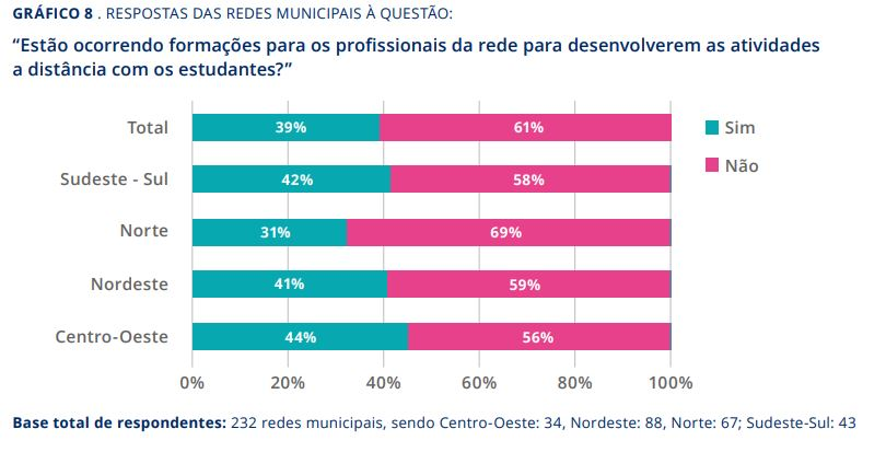 Gráfico da pesquisa A Educação Não Pode Esperar, realizada pelo Interdisciplinaridade e Evidências no Debate Educacional (Iede), Instituto Rui Barbosa (IRB) e 26 Tribunais de Contas.
