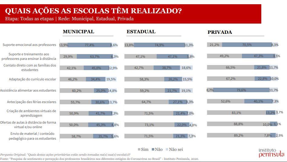 Imagem da pesquisa Sentimento e percepção dos professores brasileiros nos diferentes estágios do coronavírus no Brasil, no que diz respeito às ações que as escolas têm realizado.