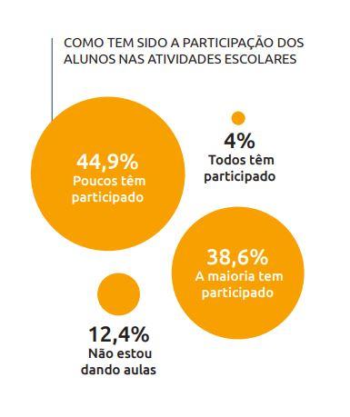 Imagem da pesquisa A situação dos professores no Brasil durante a pandemia, realizada pela Nova Escola.