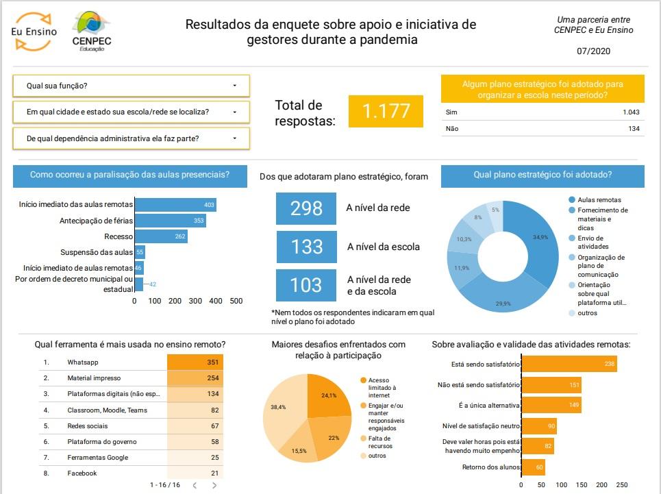 Resultado da enquete CENPEC Educação e Eu Ensino, com gestores da educação, sobre os desafios e ações das escolas e redes de ensino durante a pandemia.
