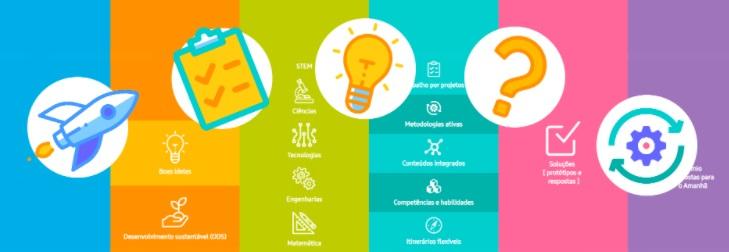 Imagem do Infográfico STEM, material desenvolvido pelo Prêmio Respostas para o Amanhã (CENPEC Educação/Samsung).