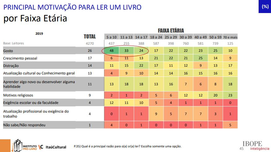 Imagem da 5ª edição da pesquisa Retratos da Leitura no Brasil -  Principal motivação para ler um livro.