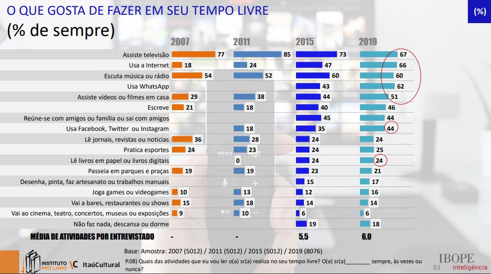 Imagem da 5ª edição da pesquisa Retratos da Leitura no Brasil - Tempo livre.